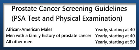 Prostate Screening Diagram